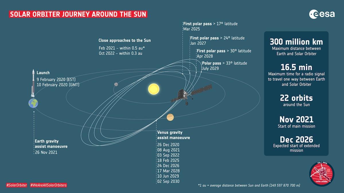 Viaje Solar Orbiter