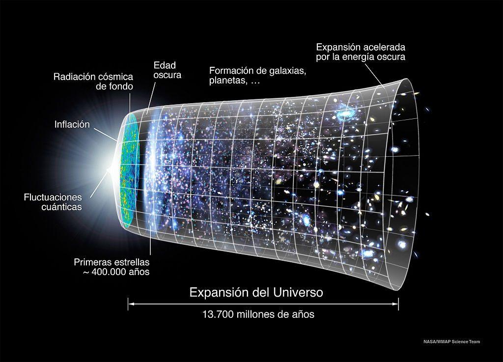 La expansión del Universo y la energía oscura