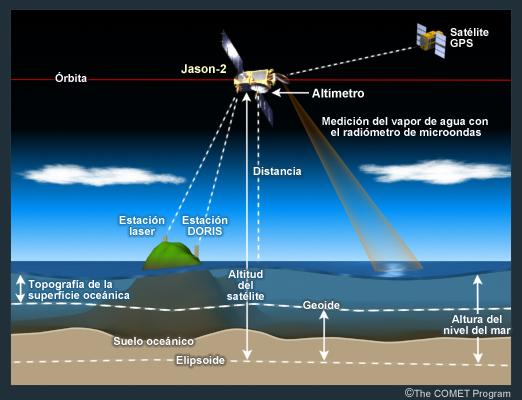 Jason 2 analiza profundidad oceano