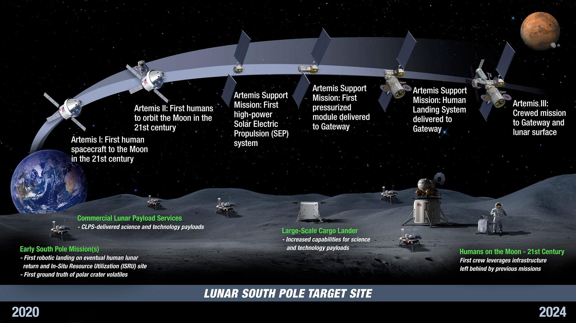 Evolucion Artemis 2020-2024