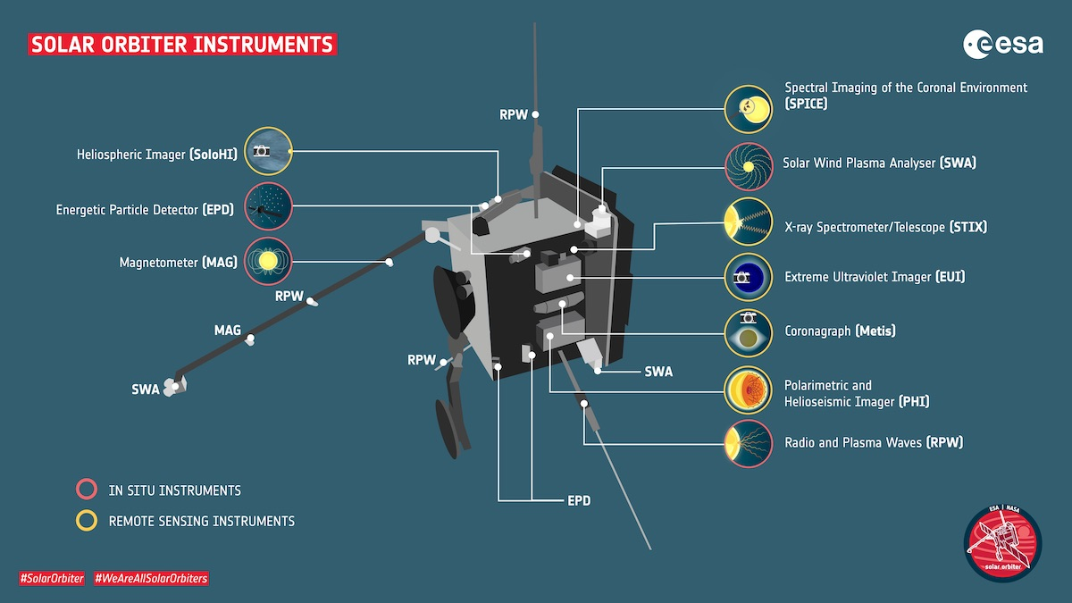 Solar Orbiter instrumentos